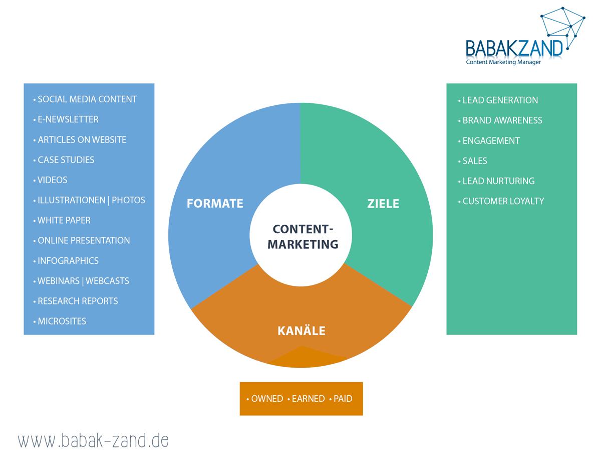 Die verschiedenen Ebenen im Content-Marketing: Content-Ziele, Content-Formate, Content-Kanäle