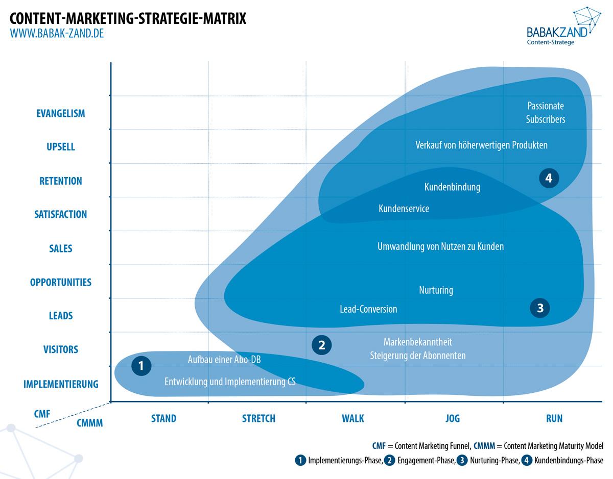 Die Content-Marketing-Strategie-Matrix hilft Ihnen bei der Definition und Priorisierung von Content-Marketing-Zielen.